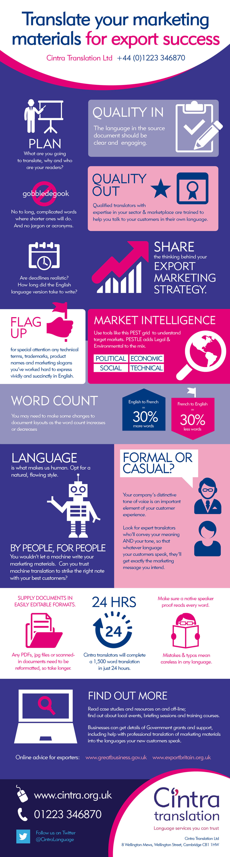 cintra-infographic-final Translate your marketing materials Jan 2015
